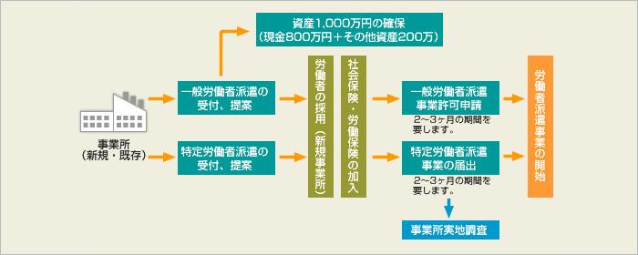 手続き代行のイメージ図