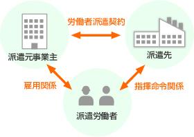 派遣元、派遣先、派遣労働者の関係図