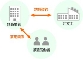 労働者、請負業者、注文者の関係図