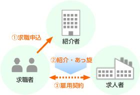 求職者、紹介者、求人者の関係図