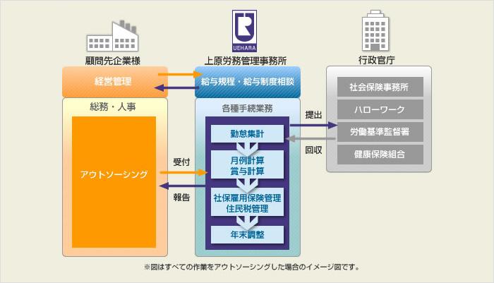 『給与計算』アウトソーシングイメージ図