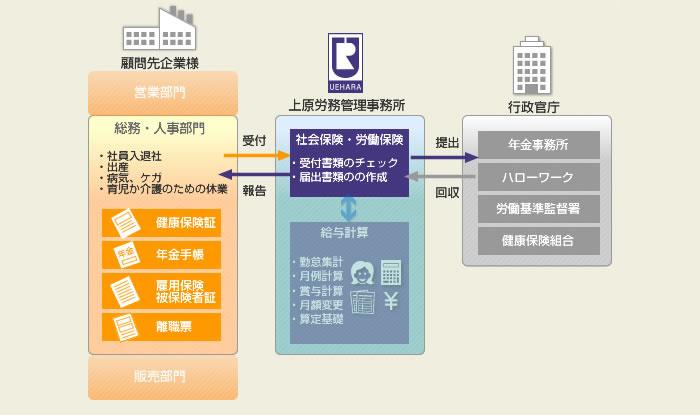 『手続き業務』アウトソーシングイメージ図